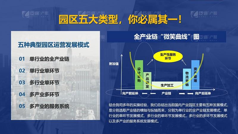 产业园区五大类型